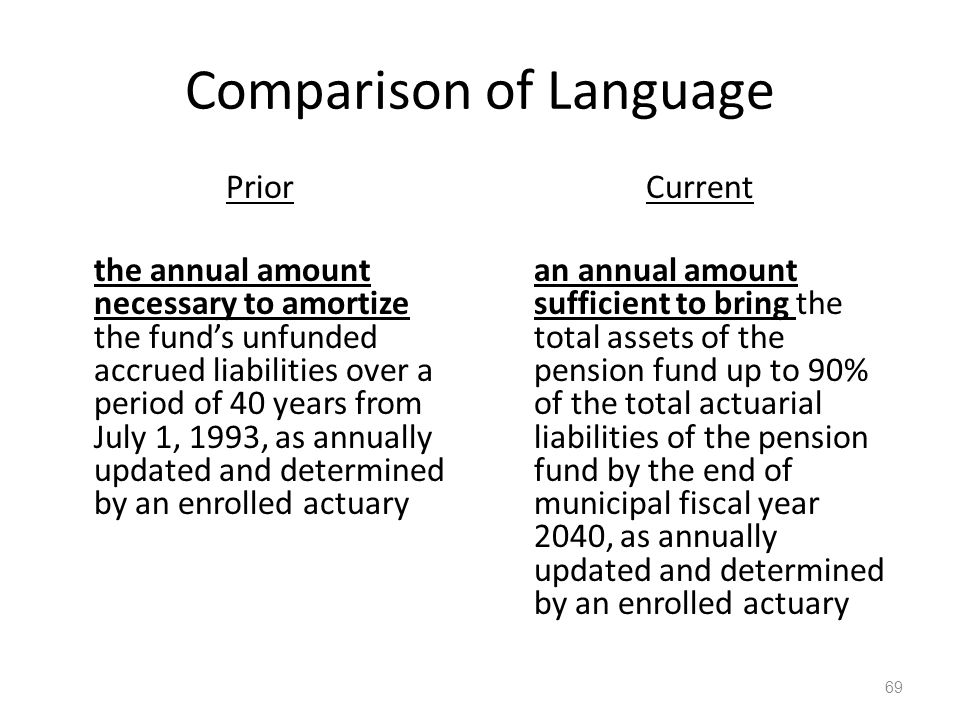 Comparison of Language Prior the annual amount necessary to amortize the fund's unfunded accrued liabilities over a period of 40 years from July 1, 1993, as annually updated and determined by an enrolled actuary Current an annual amount sufficient to bring the total assets of the pension fund up to 90% of the total actuarial liabilities of the pension fund by the end of municipal fiscal year 2040, as annually updated and determined by an enrolled actuary 69