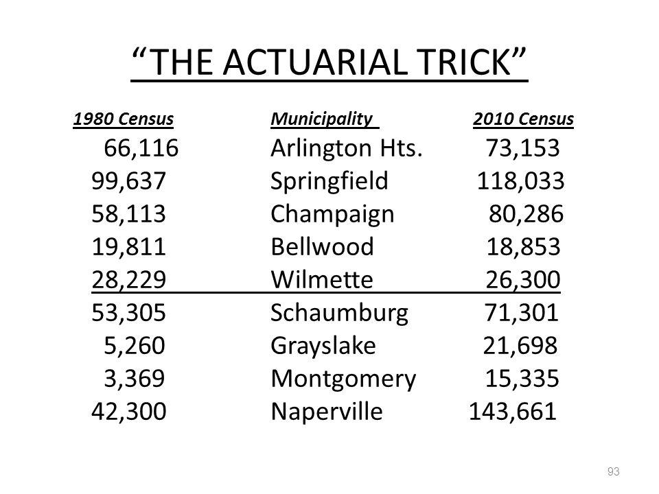 THE ACTUARIAL TRICK 93 1980 CensusMunicipality 2010 Census 66,116Arlington Hts.
