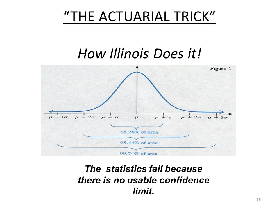 """THE ACTUARIAL TRICK"" How Illinois Does it! 96 The statistics fail because there is no usable confidence limit."