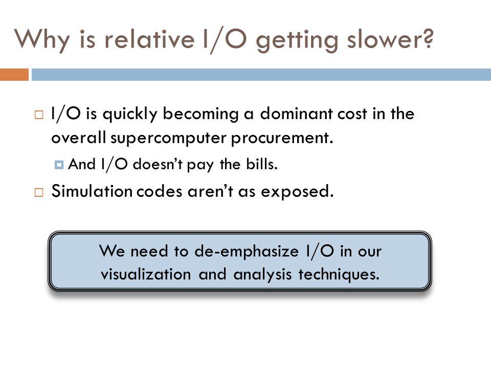 Why is relative I/O getting slower.