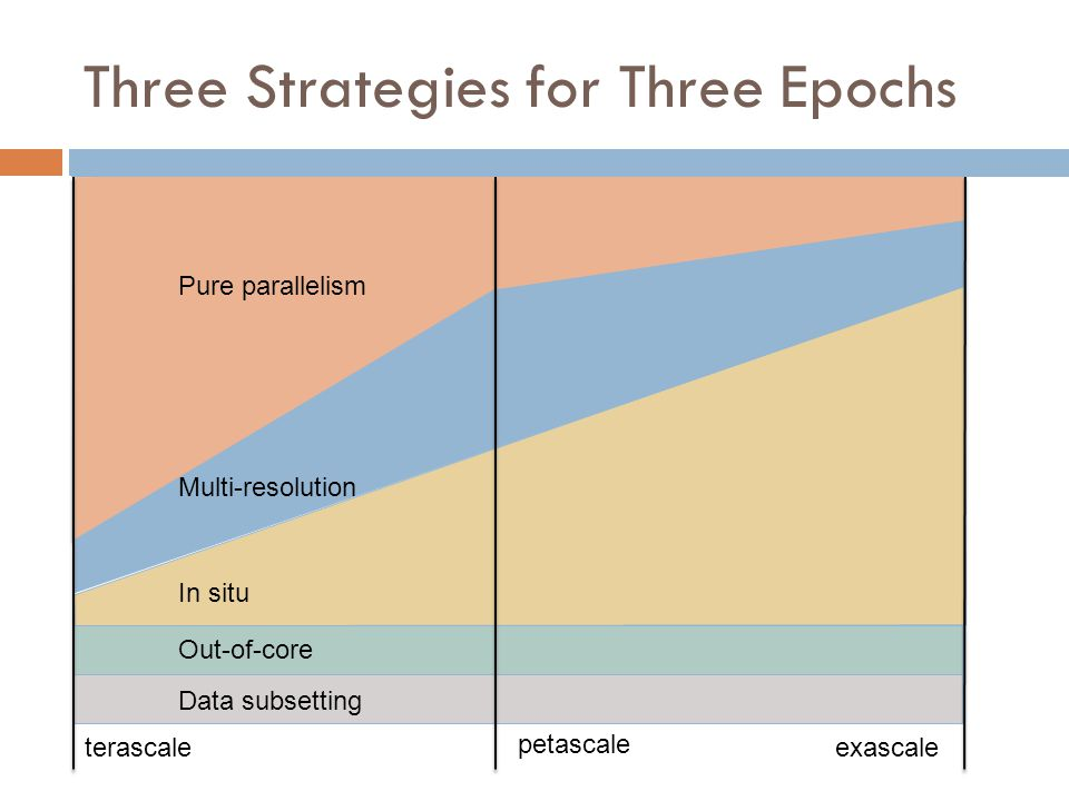 Three Strategies for Three Epochs terascale petascale exascale In situ Multi-resolution Pure parallelism Out-of-core Data subsetting
