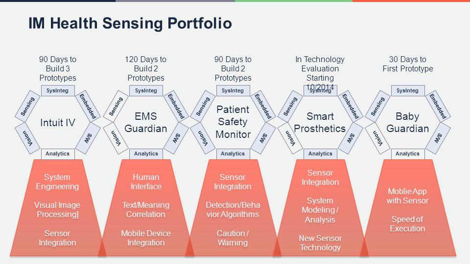 System Engineering Visual Image Processing] Sensor Integration System Engineering Visual Image Processing] Sensor Integration Sensing Embedded S/W Ana