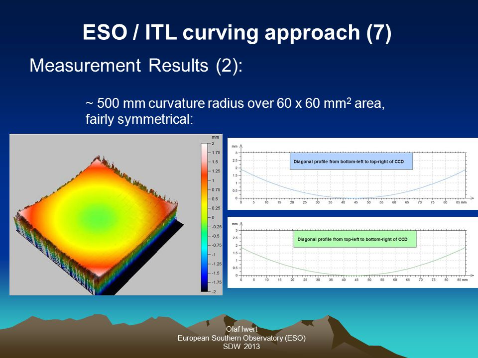 Olaf Iwert European Southern Observatory (ESO) SDW 2013 ESO / ITL curving approach (7) Measurement Results (2): ~ 500 mm curvature radius over 60 x 60