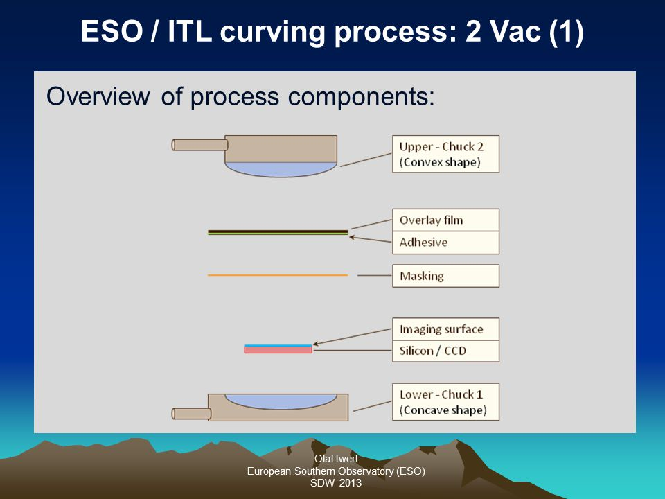 Olaf Iwert European Southern Observatory (ESO) SDW 2013 ESO / ITL curving process: 2 Vac (1) Overview of process components:
