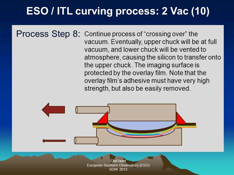 Olaf Iwert European Southern Observatory (ESO) SDW 2013 ESO / ITL curving process: 2 Vac (10) Process Step 8: Continue process of crossing over the vacuum.