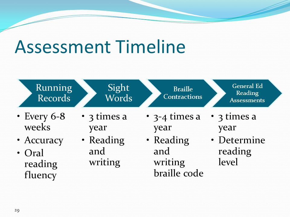 Running Records Every 6-8 weeks Accuracy Oral reading fluency Sight Words 3 times a year Reading and writing Braille Contractions 3-4 times a year Reading and writing braille code General Ed Reading Assessments 3 times a year Determine reading level Assessment Timeline 29