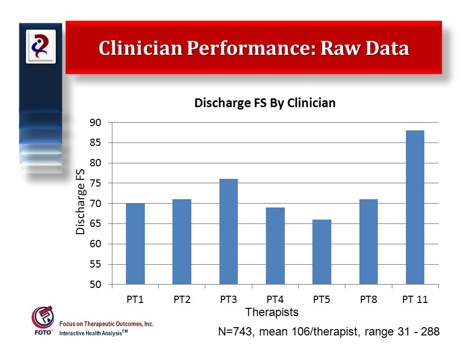 Clinician Performance: Raw Data 7 Discharge FS Therapists N=743, mean 106/therapist, range 31 - 288