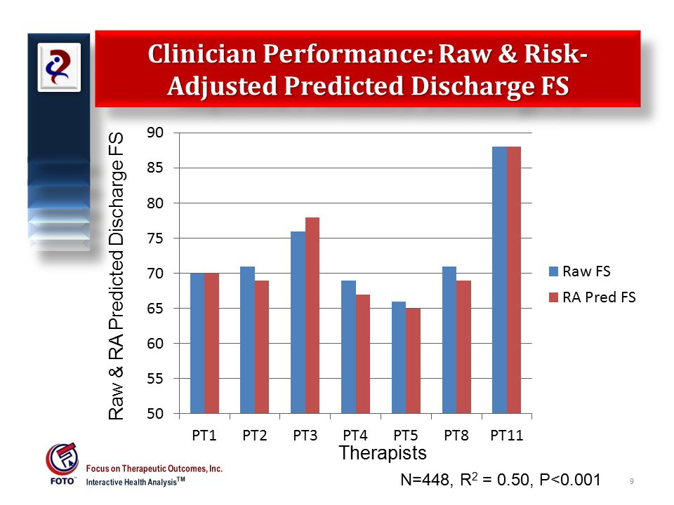 Clinician Performance: Risk-Adjusted Residuals for Discharge FS 10 RA Residuals Discharge FS Therapists N=448, R 2 = 0.50, P<0.001