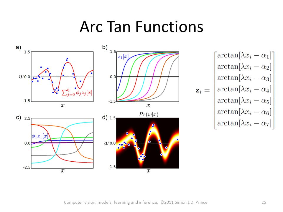 Arc Tan Functions 25Computer vision: models, learning and inference. ©2011 Simon J.D. Prince