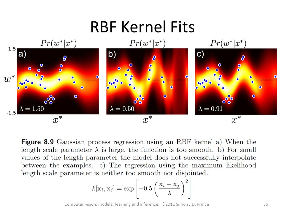 RBF Kernel Fits 36Computer vision: models, learning and inference. ©2011 Simon J.D. Prince