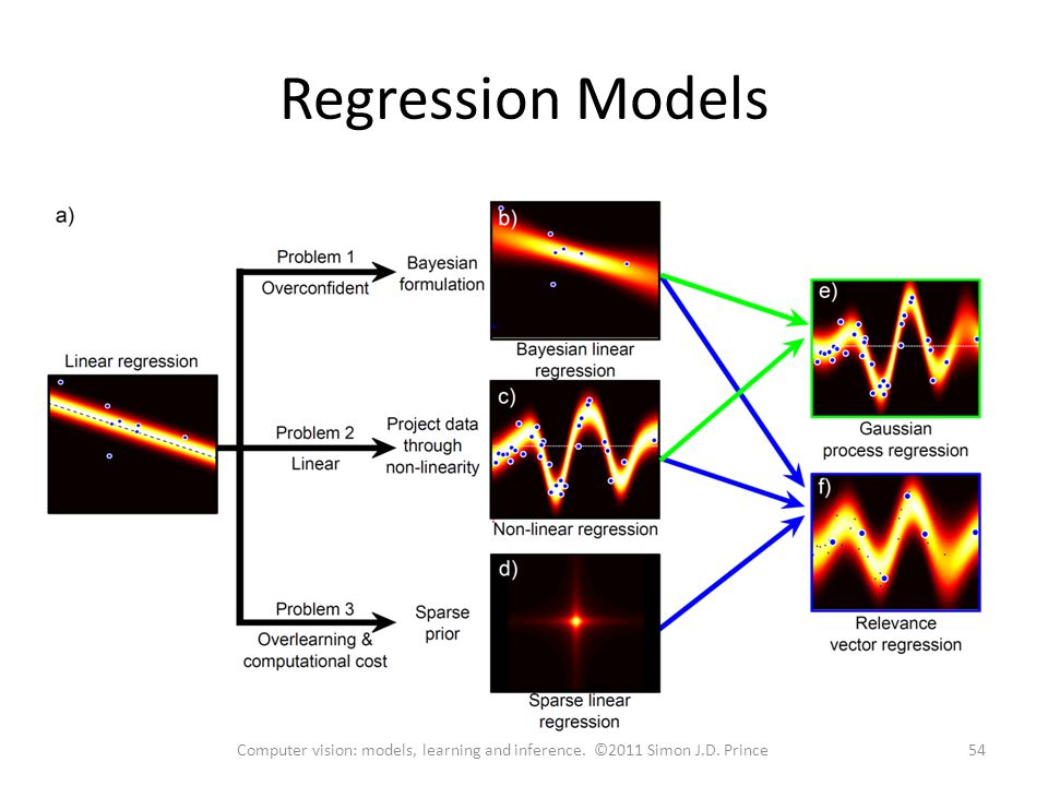Regression Models 54Computer vision: models, learning and inference. ©2011 Simon J.D. Prince