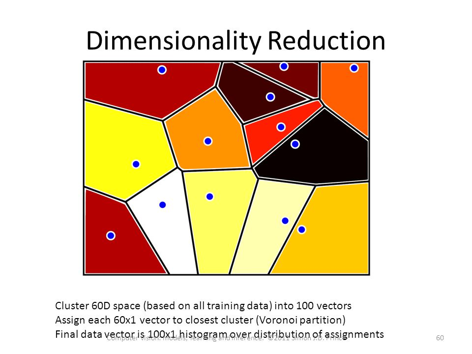 Dimensionality Reduction Cluster 60D space (based on all training data) into 100 vectors Assign each 60x1 vector to closest cluster (Voronoi partition) Final data vector is 100x1 histogram over distribution of assignments 60Computer vision: models, learning and inference.
