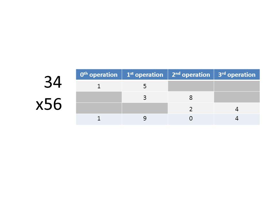 34 x56 0 th operation1 st operation2 nd operation3 rd operation 15 38 24 1904