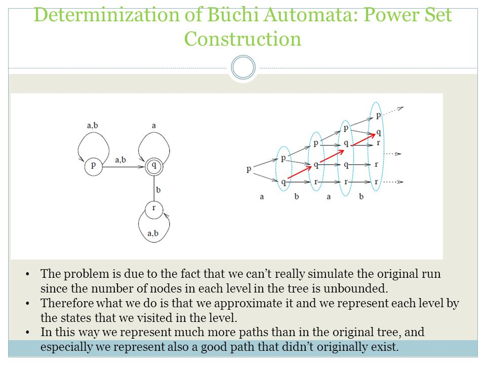 Determinization of Büchi Automata: Power Set Construction The problem is due to the fact that we can't really simulate the original run since the number of nodes in each level in the tree is unbounded.