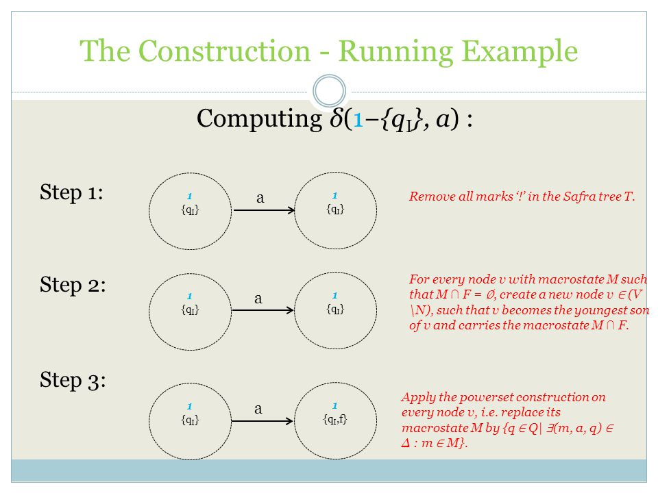 The Construction - Running Example Computing δ(1−{q I }, a) : Step 1: Step 2: Step 3: Remove all marks '!' in the Safra tree T.