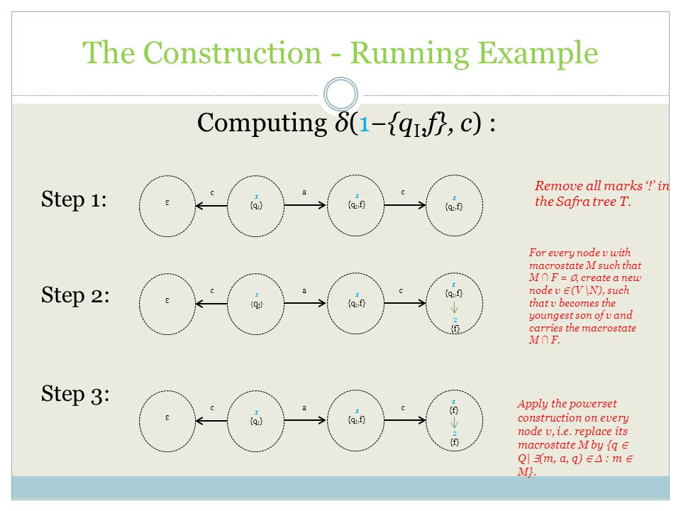 The Construction - Running Example Computing δ(1−{q I,f}, c) : Step 1: Step 2: Step 3: Remove all marks '!' in the Safra tree T.
