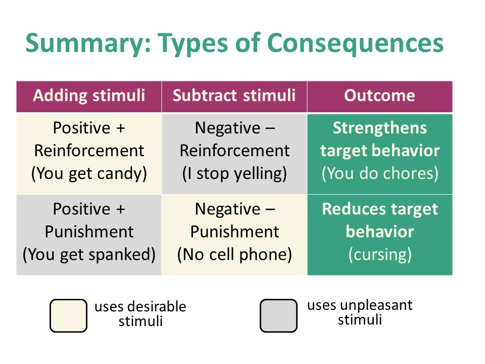 Summary: Types of Consequences Adding stimuliSubtract stimuliOutcome Positive + Reinforcement (You get candy) Negative – Reinforcement (I stop yelling) Strengthens target behavior (You do chores) Positive + Punishment (You get spanked) Negative – Punishment (No cell phone) Reduces target behavior (cursing) uses desirable stimuli uses unpleasant stimuli