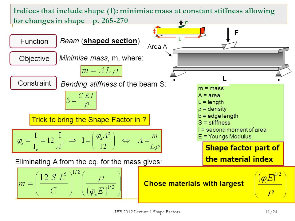IFB 2012 Lecture 1 Shape Factors 11/24 m = mass A = area L = length  = density b = edge length S = stiffness I = second moment of area E = Youngs Modulus Beam (shaped section).