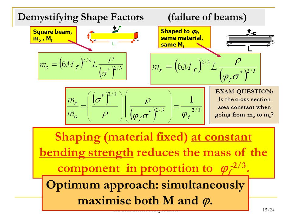 IFB 2012 Lecture 1 Shape Factors 15/24 Demystifying Shape Factors (failure of beams) Square beam, m o, M f Shaped to φ f, same material, same M f Shaping (material fixed) at constant bending strength reduces the mass of the component in proportion to  f -2/3.