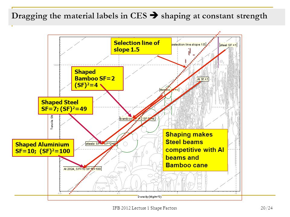 IFB 2012 Lecture 1 Shape Factors 20/24 Dragging the material labels in CES  shaping at constant strength Selection line of slope 1.5 Shaped Steel SF=7; (SF) 2 =49 Shaped Bamboo SF=2 (SF) 2 =4 Shaping makes Steel beams competitive with Al beams and Bamboo cane Shaped Aluminium SF=10; (SF) 2 =100
