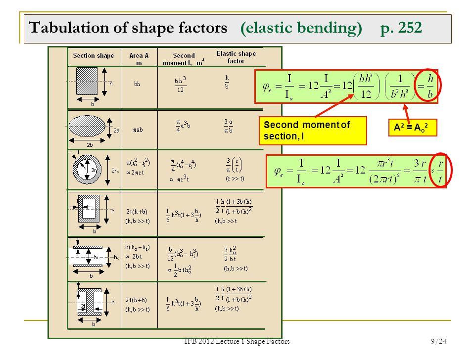 IFB 2012 Lecture 1 Shape Factors 9/24 Tabulation of shape factors (elastic bending) p. 252 A 2 = A o 2 Second moment of section, I