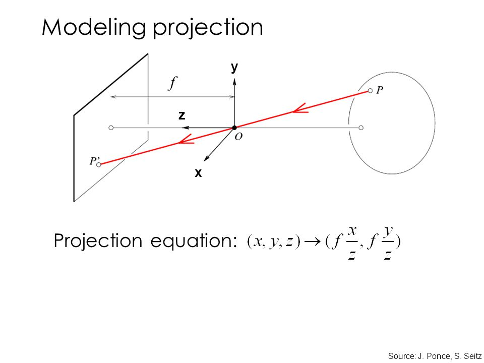 Modeling projection Projection equation: Source: J. Ponce, S. Seitz x y z f