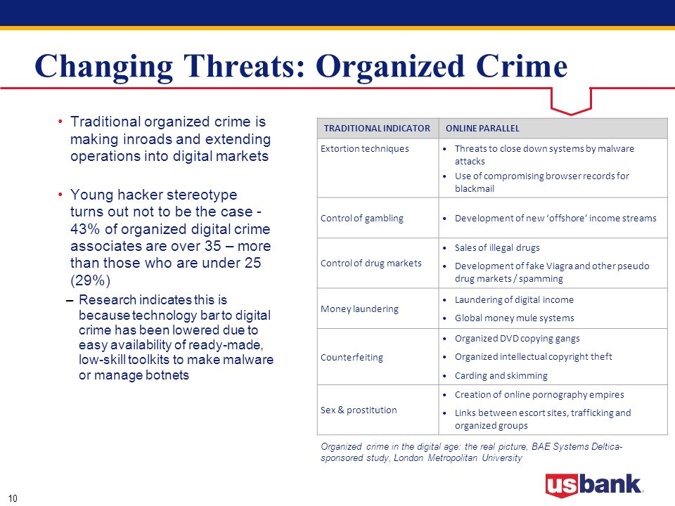 10 Changing Threats: Organized Crime TRADITIONAL INDICATORONLINE PARALLEL Extortion techniques Threats to close down systems by malware attacks Use of compromising browser records for blackmail Control of gambling Development of new 'offshore' income streams Control of drug markets Sales of illegal drugs Development of fake Viagra and other pseudo drug markets / spamming Money laundering Laundering of digital income Global money mule systems Counterfeiting Organized DVD copying gangs Organized intellectual copyright theft Carding and skimming Sex & prostitution Creation of online pornography empires Links between escort sites, trafficking and organized groups Organized crime in the digital age: the real picture, BAE Systems Deltica- sponsored study, London Metropolitan University Traditional organized crime is making inroads and extending operations into digital markets Young hacker stereotype turns out not to be the case - 43% of organized digital crime associates are over 35 – more than those who are under 25 (29%) –Research indicates this is because technology bar to digital crime has been lowered due to easy availability of ready-made, low-skill toolkits to make malware or manage botnets