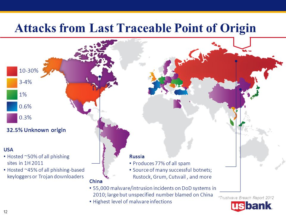 12 Attacks from Last Traceable Point of Origin 10-30% 3-4% 1% 0.6% 0.3% 32.5% Unknown origin USA Hosted ~50% of all phishing sites in 1H 2011 Hosted ~45% of all phishing-based keyloggers or Trojan downloaders China 55,000 malware/intrusion incidents on DoD systems in 2010; large but unspecified number blamed on China Highest level of malware infections Russia Produces 77% of all spam Source of many successful botnets; Rustock, Grum, Cutwail, and more *Trustwave Breach Report 2012