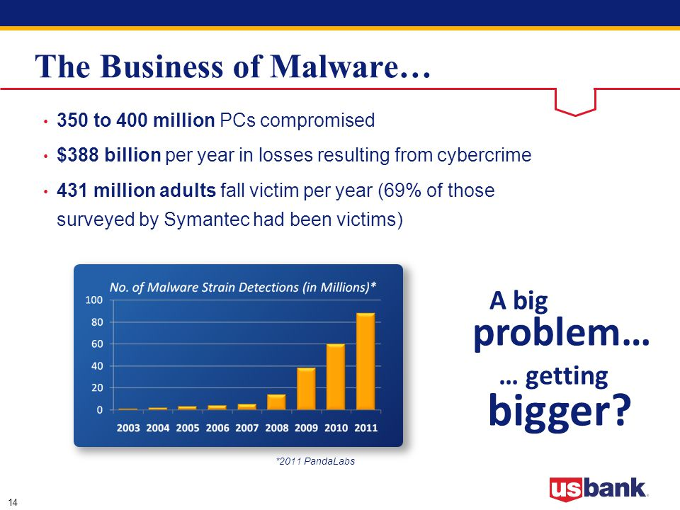 14 The Business of Malware… 350 to 400 million PCs compromised $388 billion per year in losses resulting from cybercrime 431 million adults fall victim per year (69% of those surveyed by Symantec had been victims) * 2011 PandaLabs A big problem… … getting bigger