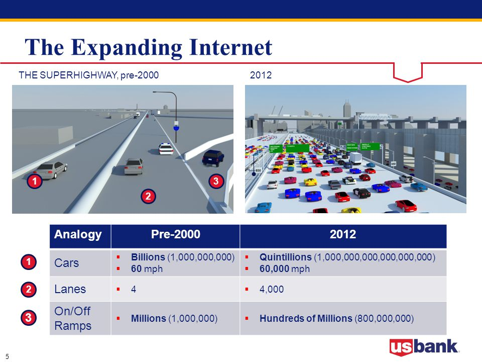 5 The Expanding Internet 2012THE SUPERHIGHWAY, pre-2000 13 2 1 2 3 AnalogyPre-20002012 Cars  Billions (1,000,000,000)  60 mph  Quintillions (1,000,000,000,000,000,000)  60,000 mph Lanes 44  4,000 On/Off Ramps  Millions (1,000,000)  Hundreds of Millions (800,000,000)
