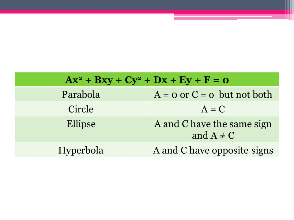Ax 2 + Bxy + Cy 2 + Dx + Ey + F = 0 ParabolaA = 0 or C = o but not both CircleA = C EllipseA and C have the same sign and A ≠ C HyperbolaA and C have