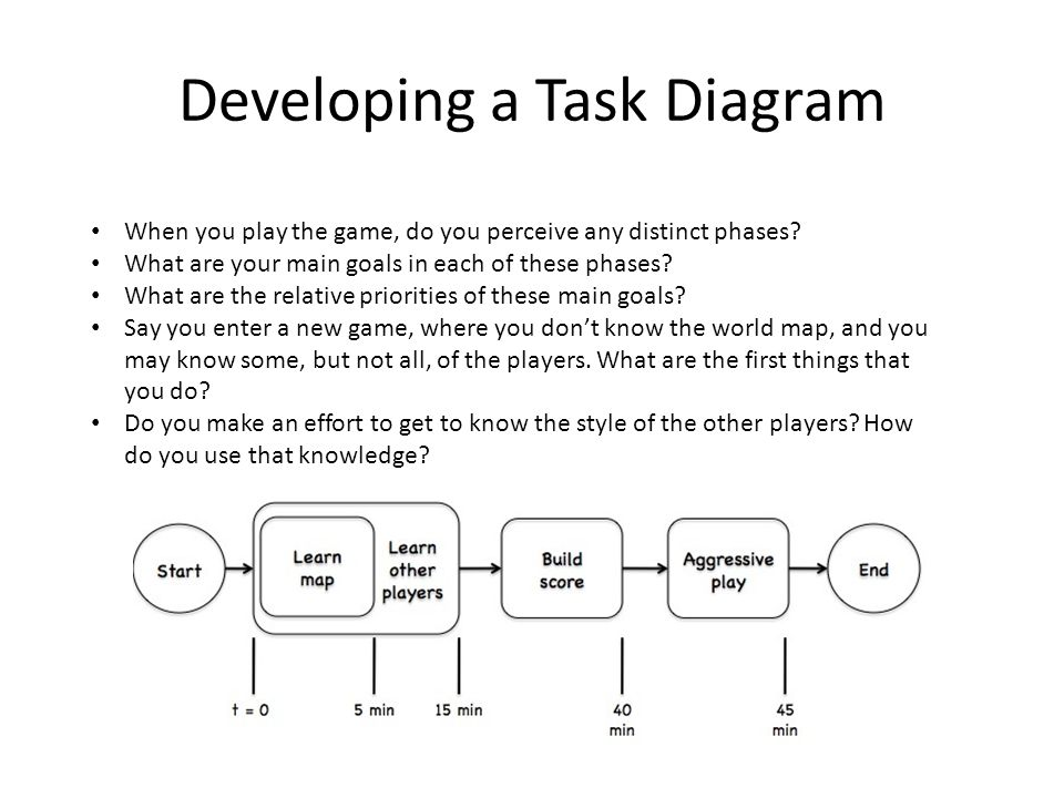 Developing a Task Diagram When you play the game, do you perceive any distinct phases.