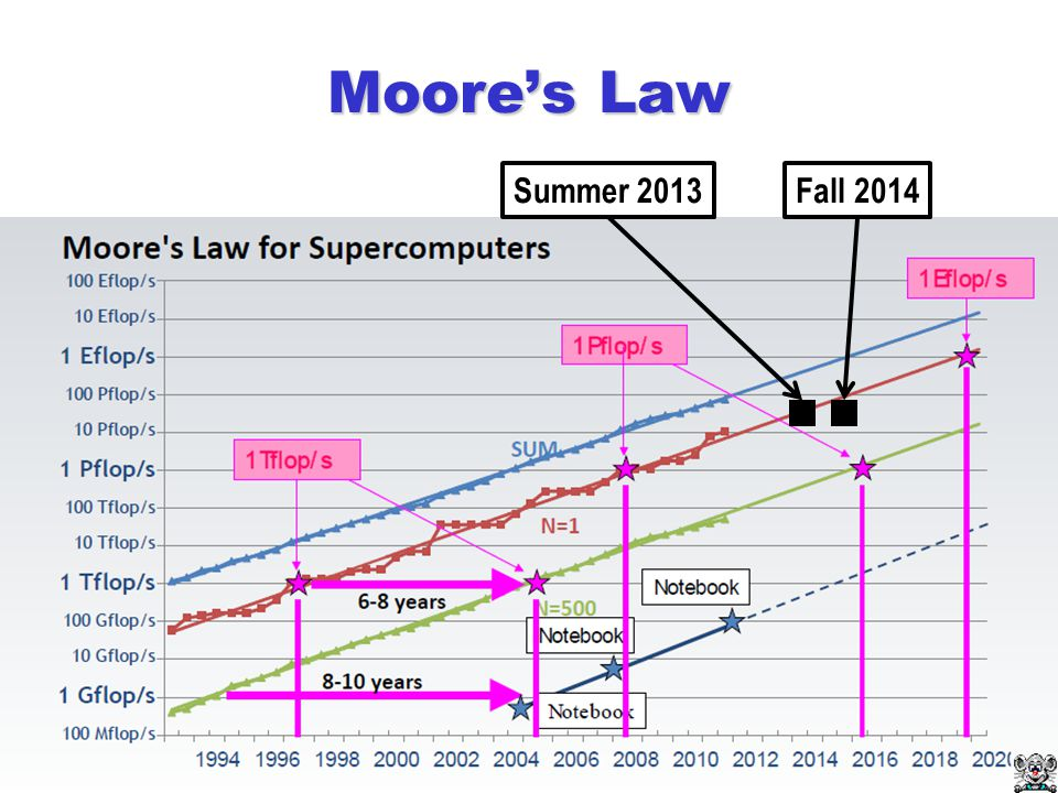 Moore's Law Summer 2013Fall 2014