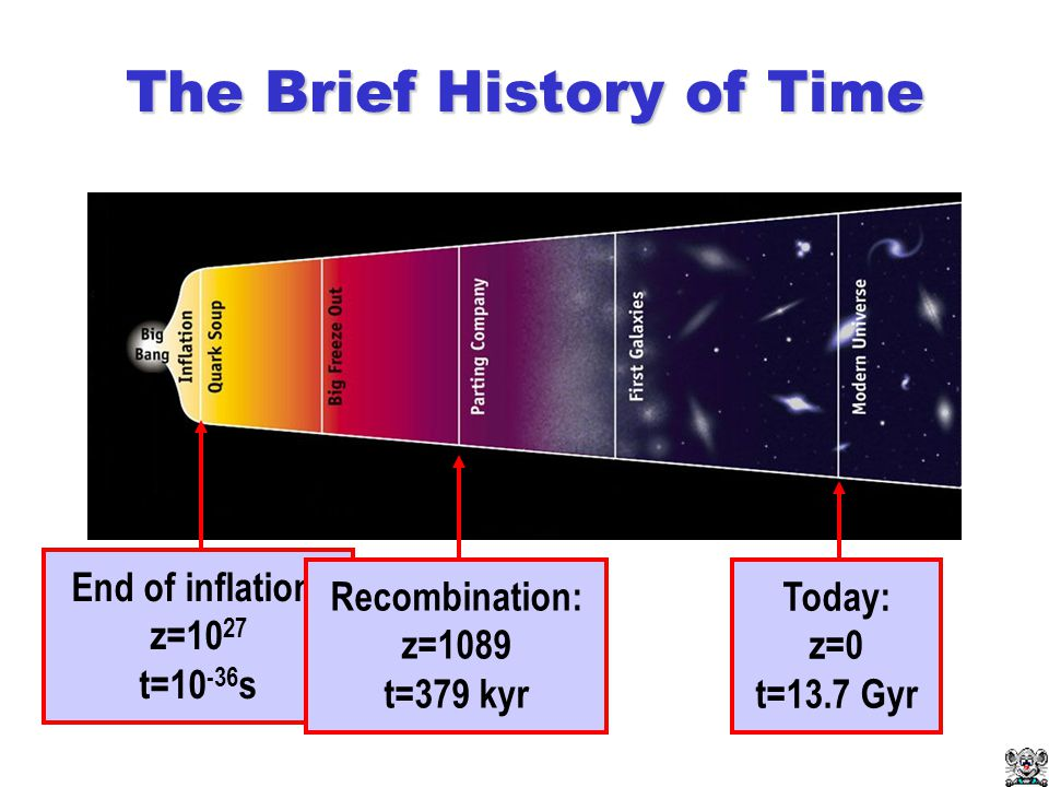 The Brief History of Time ionized neutralionized RE-IONIZATION