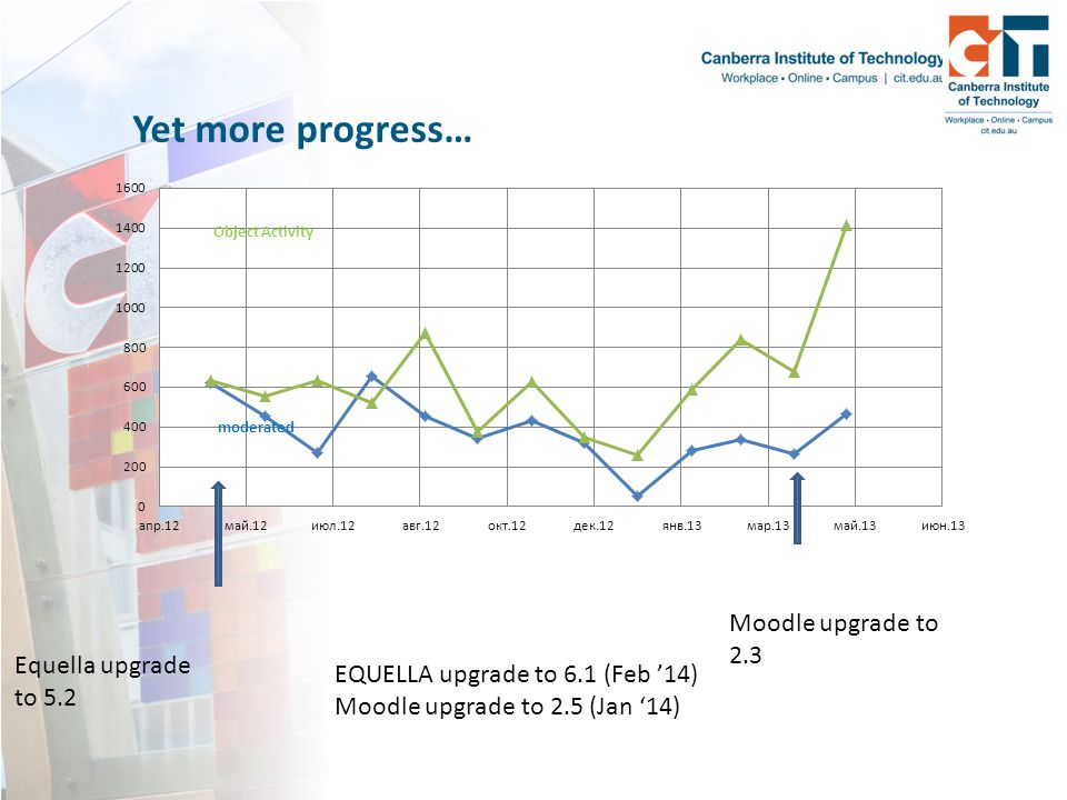 Yet more progress… Moodle upgrade to 2.3 Equella upgrade to 5.2 EQUELLA upgrade to 6.1 (Feb '14) Moodle upgrade to 2.5 (Jan '14)