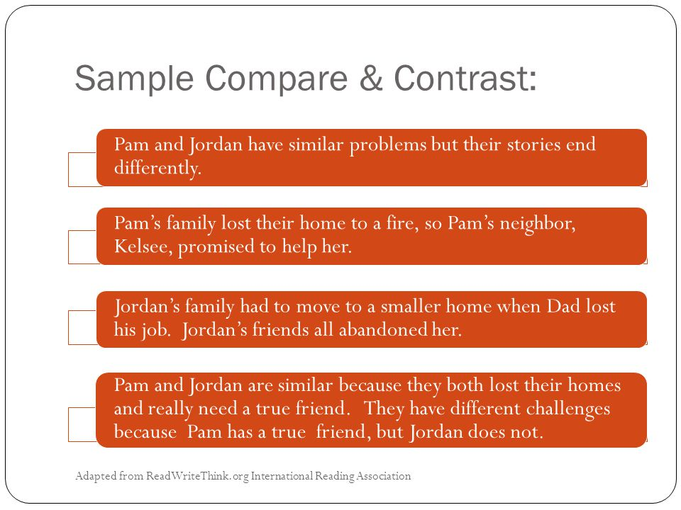 Sample Compare & Contrast: Adapted from ReadWriteThink.org International Reading Association Pam and Jordan have similar problems but their stories end differently.