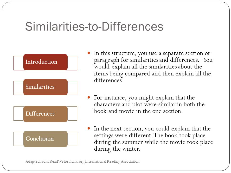 Similarities-to-Differences Adapted from ReadWriteThink.org International Reading Association In this structure, you use a separate section or paragraph for similarities and differences.