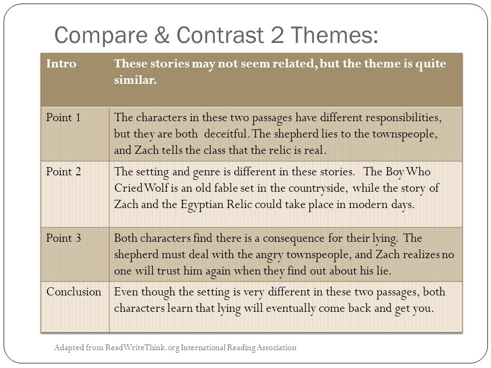 Compare & Contrast 2 Themes: Adapted from ReadWriteThink.org International Reading Association
