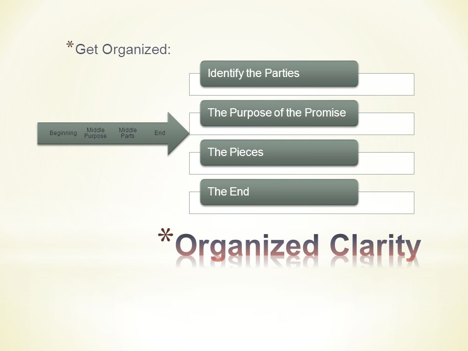 * Get Organized: Identify the PartiesThe Purpose of the Promise The PiecesThe End End Middle Parts Middle Purpose Beginning