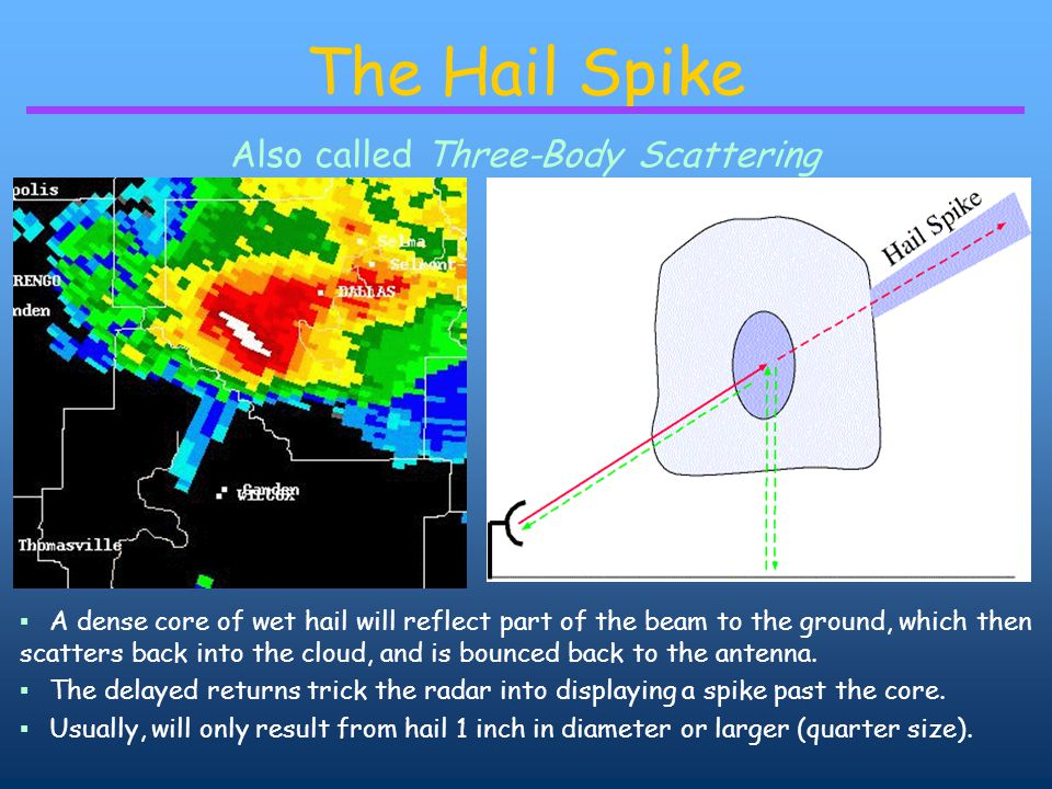 The Hail Spike Also called Three-Body Scattering ▪ A dense core of wet hail will reflect part of the beam to the ground, which then scatters back into the cloud, and is bounced back to the antenna.