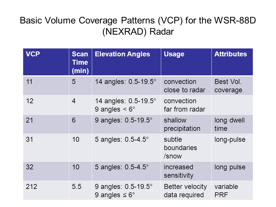 Basic Volume Coverage Patterns (VCP) for the WSR-88D (NEXRAD) Radar VCPScan Time (min) Elevation AnglesUsageAttributes 11514 angles: 0.5-19.5°convection close to radar Best Vol.