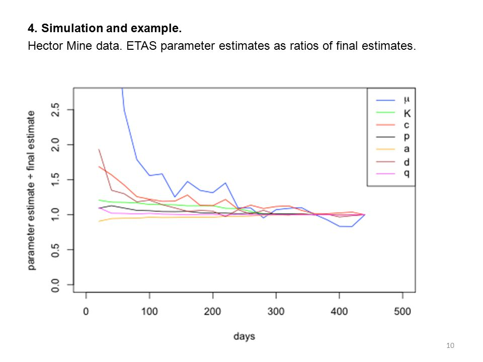 4. Simulation and example. Hector Mine data. ETAS parameter estimates as ratios of final estimates. 10
