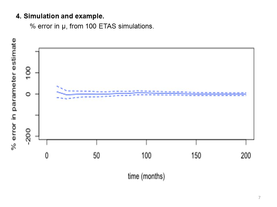 4. Simulation and example. % error in µ, from 100 ETAS simulations. 7