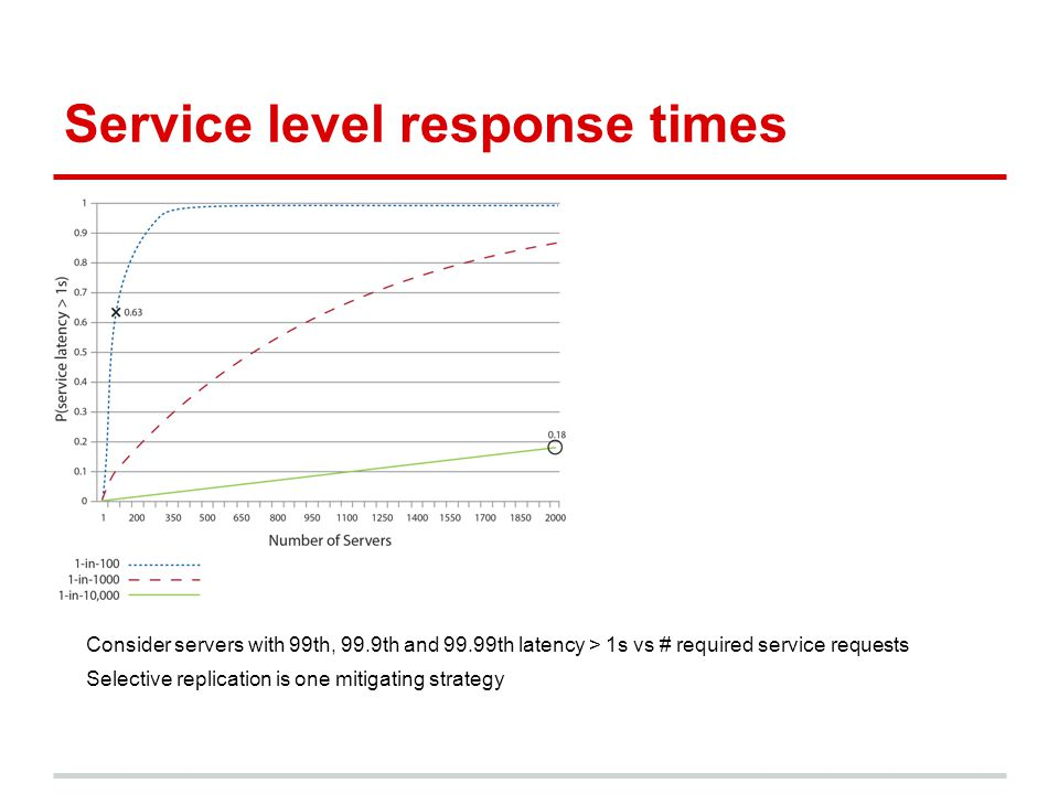 Service level response times Consider servers with 99th, 99.9th and 99.99th latency > 1s vs # required service requests Selective replication is one m