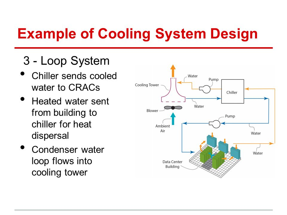 Example of Cooling System Design 3 - Loop System Chiller sends cooled water to CRACs Heated water sent from building to chiller for heat dispersal Con
