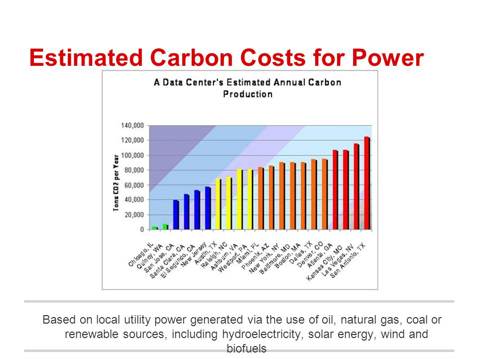 Estimated Carbon Costs for Power Based on local utility power generated via the use of oil, natural gas, coal or renewable sources, including hydroele
