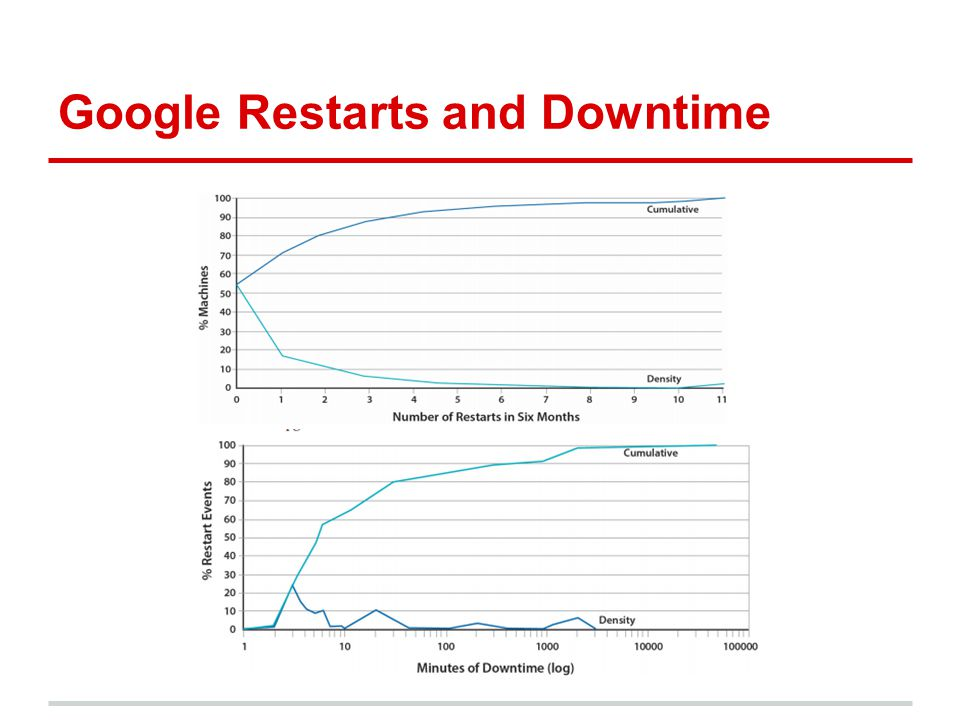 Google Restarts and Downtime