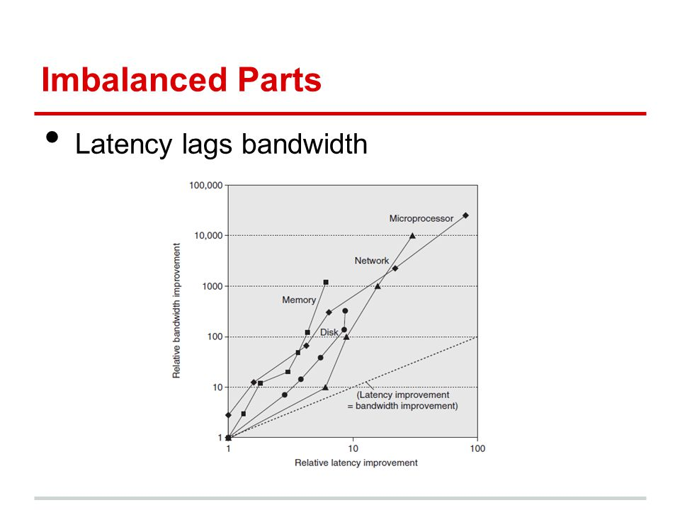 Imbalanced Parts Latency lags bandwidth