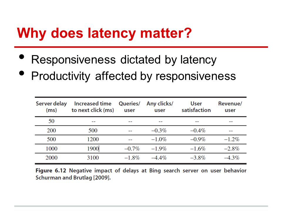 Why does latency matter? Responsiveness dictated by latency Productivity affected by responsiveness