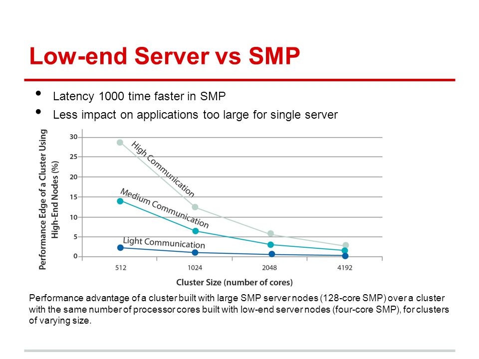 Low-end Server vs SMP Latency 1000 time faster in SMP Less impact on applications too large for single server Performance advantage of a cluster built